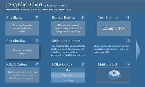 css3-click-chart
