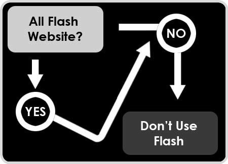 Flash-is-Required-To-Enhance-A-Website