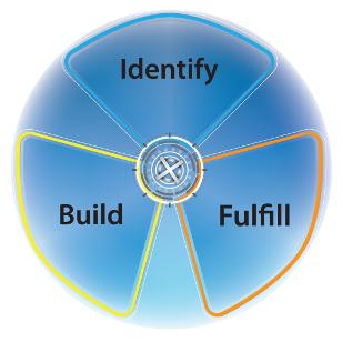 identify_build_fulfill