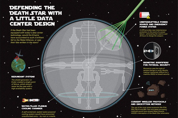 defending-the-death-star-with-a-little-data-center-design