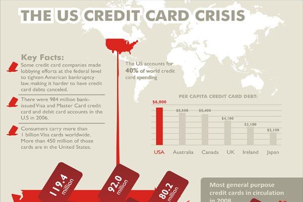 the-us-credit-card-crisis
