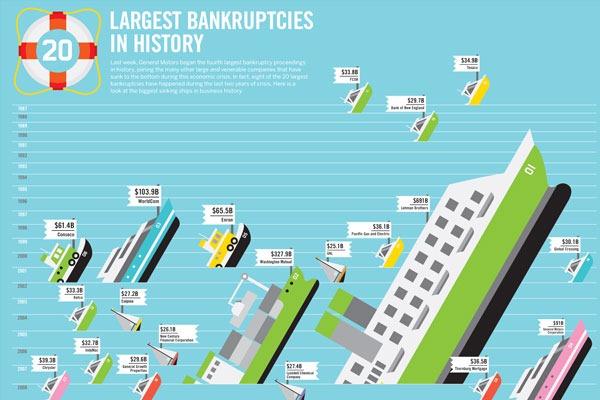 trans0609largestbankruptcies