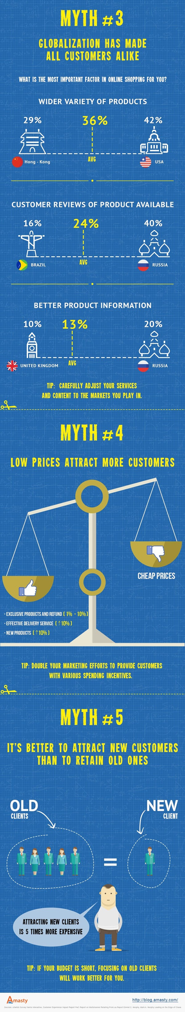 info-5-myths-about-customer-service-2